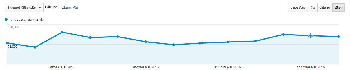 สถิติเว็บไซต์ zonedara.com